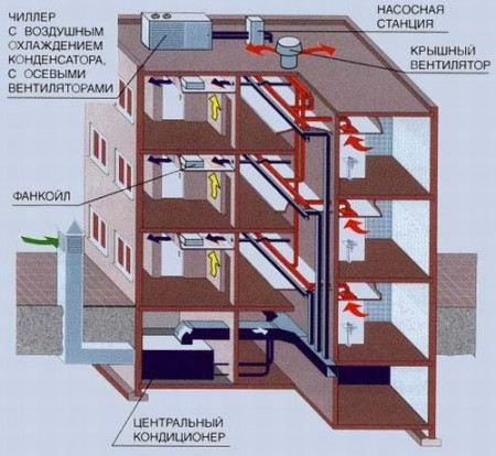 Примерная система вентиляции