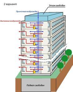 Компактная приточная вентиляция