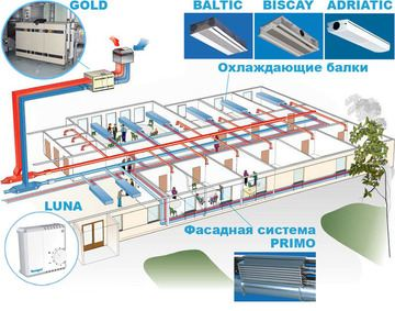 Система вентиляции в офисе: приточно-вытяжная установка