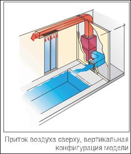 Канальные осушители воздуха в бассейне