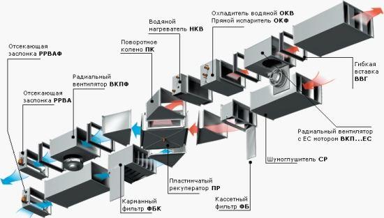 Наборная система вентиляции
