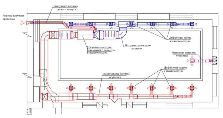 Приточно-вытяжная вентиляция и канальные осушители воздуха