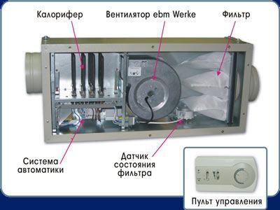 Компактная приточная установка в системе вентиляции