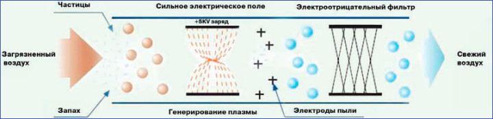 electrostatic_filter