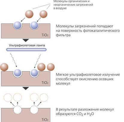 fotokataleticheskij