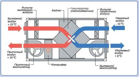 Приточно-вытяжная установка с пластинчатым рекуператором