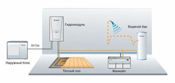 Взаимодействие в системе отопления на базе теплового насоса