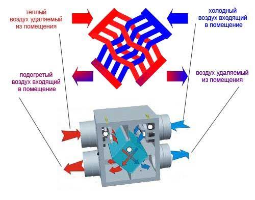 Воздух в системе вентиляции