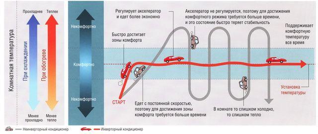 Технология работы инверторного кондиционера