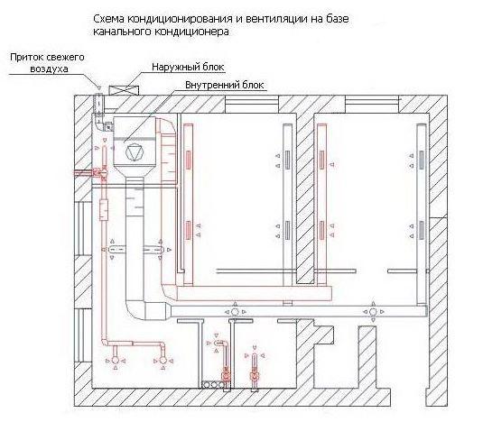 Вентиляция с канальным кондиционером