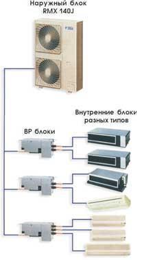 Мультизональная система кондиционирования - конструкция