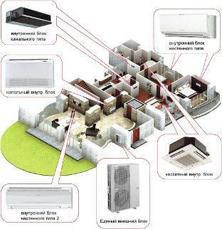 multizonalnye-konditsionery-vrv-i-vrf-sistemy