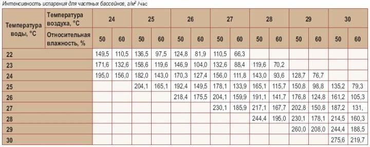 Таблица интенсивности испарений