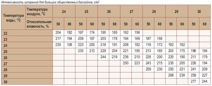 Таблица скорости испарения
