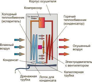 ustrojstvo-i-printsip-dejstviya-osushitelya-vozduha
