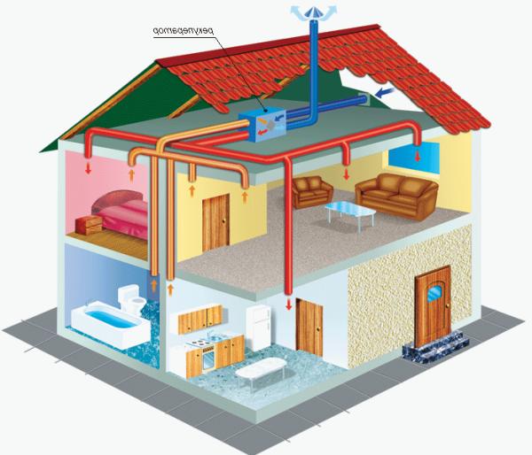 Монтаж вентиляции своими руками в доме