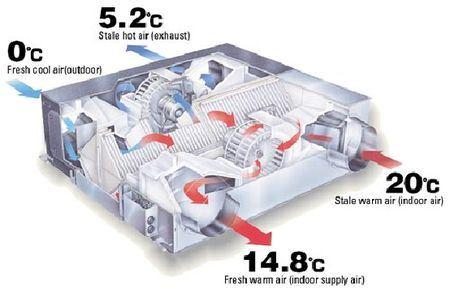 Работа вентиляционной установки