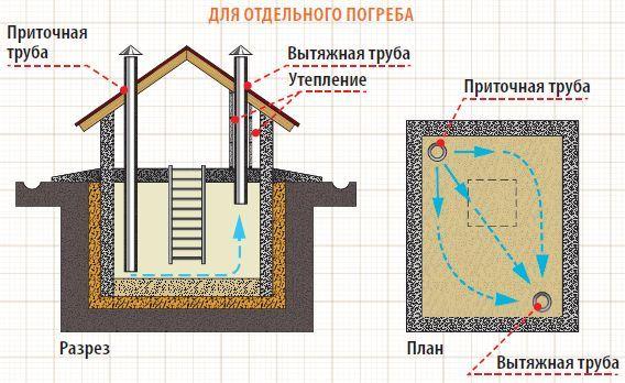Вентиляция в погреба в частном доме своими руками