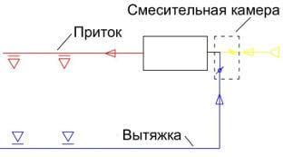ventilyatsiya-bassejna-nyuansy