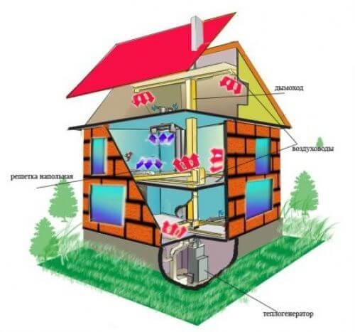 Воздушное отопления частного дома