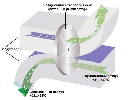 Как работает роторный рекупеартор
