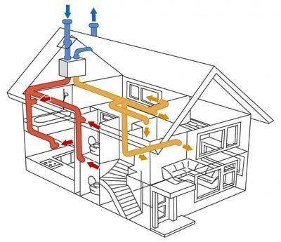 Вентиляция в доме: польза или нет?