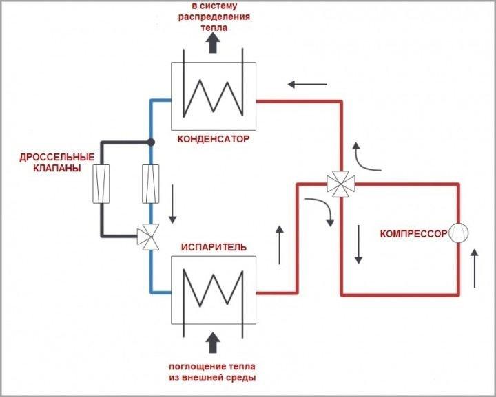 Принцип работы теплового насоса на обогрев