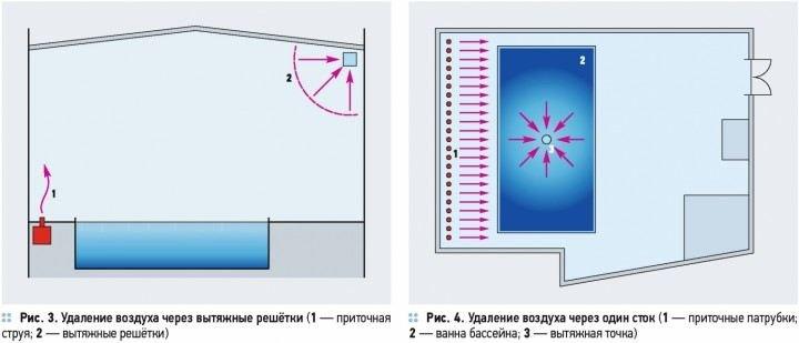 Как происходит удаление воздуха из помещения