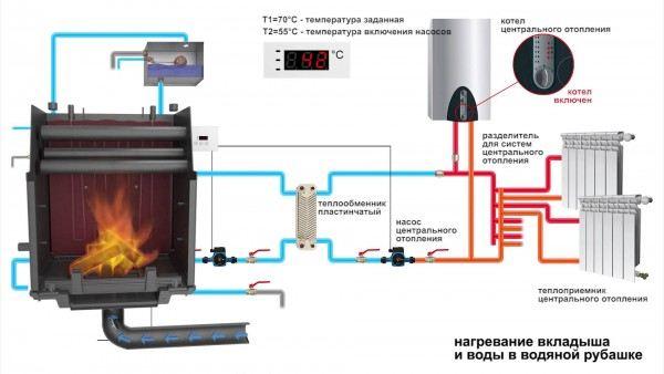 Как объединить в одну систему камин и газовый котел