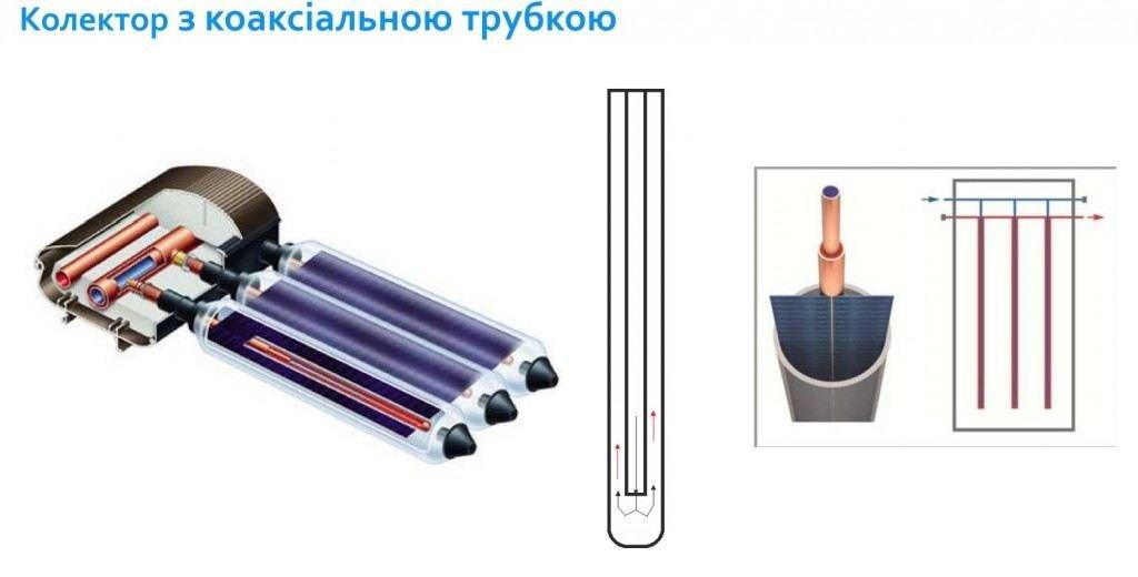 Коллектор с коаксиальной трубкой