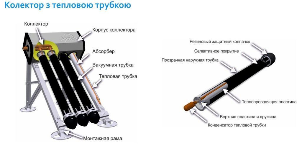 Гелиоколлектор с тепловой трубкой