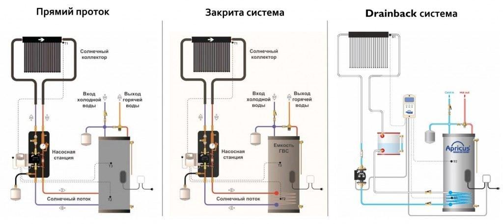 Обеспечения горячего водоснабжения, практикуются три основных концепции такой системы: прямой проток, закрытая система и система drainback.