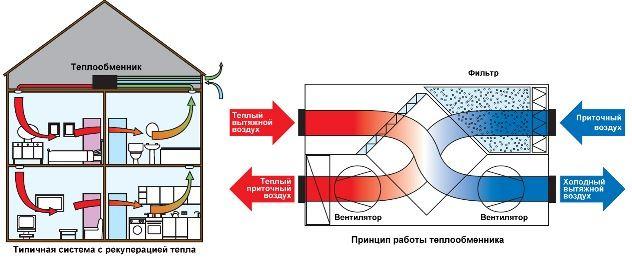 Схема работы вентиляции с рекуперацией