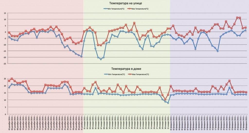 Температура - релизация системы отопления
