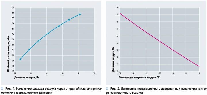 Взаимосвязь между расходом воздуха и изменением давления при открытом клапане