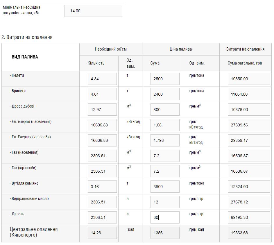 Таблица с расходами на отопление при использовании котла на 14кВт за отопительный сезон