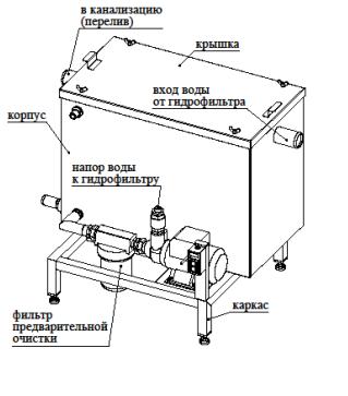 гидрофильтр2